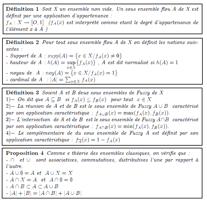 Ensembles flous Généralités <definition/>Soit X un ensemble non vide. Un sous ensemble flou A de X est définit par une application d'appartenance : f_{A}:X→[O,1] (f_{A}(x) est interprété comme etant le degré d'appartenance de l'élément x à A ) <definition/>Pour tout sous ensemble flou A de X on définit les notions suivantes : - Support de A : supp(A)={x∈X/f_{A}(x)≠0} - hauteur de A : h(A)=sup{f_{A}(x)} , A est dit normalisé si h(A)=1 - noyau de A : noy(A)={x∈X/f_{A}(x)=1} - cardinal de A : |A|=∑_{x∈X}f_{A}(x) <definition/>Soient A et B deux sous ensembles de Fuzzy de X 1)- On dit que A⊆B si f_{A}(x)≤f_{B}(x) pour tout x∈X 2)- La réunion de A et de B est le sous ensemble de Fuzzy A∪B caractérisé par son application caractéristique : f_{A∪B}(x)=max(f_{A}(x),f_{B}(x)). 3)- L'intersection de A et de B est le sous ensemble de Fuzzy A∩B caractérisé par son application caractéristique : f_{A∩B}(x)=min(f_{A}(x),f_{B}(x)). 4)- Le complémentaire de du sous ensemble de Fuzzy A est définit par son application caractéristique : f_{A}(x)=1-f_{A}(x) <proposition/>Comme e théorie des ensembles classiques, on vérifie que : - ∩ et ∪ sont associatives, commutatives, distributives l'une par rapport à l'autre. - A∪∅=A et A∪X=X - A∩X=A et A∩∅=∅ - A∩B⊂A⊂A∪B - |A|+|B|=|A∩B|+|A∪B| <definition/>Le sous ensemble de Fuzzy vide de X est caractérisé par l'application f_{∅}(x)=0 ∀x∈X . <definition/>Le plus grang sous ensemble de Fuzzy de X nomé aussi le sous ensemble de Fuzzy Universel de X noté 1_{X} définit par : 1_{X}(x)=1 pour tout x de X. <proposition/>- (A∩B)^{C}=A^{C}∪B^{C} - (A∪B)^{C}=A^{C}∩B^{C} -((A)^{C})^{C}=A - |A|+|A^{C}|=|X| <remark/>Les relations A∪A=X et A∩A=∅ ne restent plus valables dans la théorie des ensembles de Fuzzy.