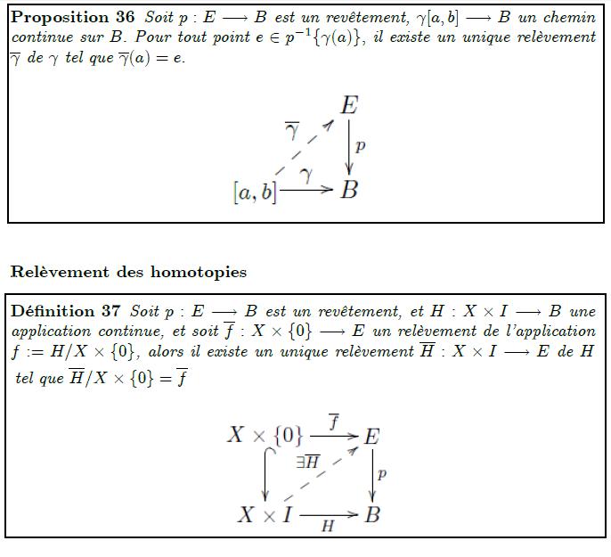 Relèvement des chemins Proposition 36 Soit p : E ! B est un revêtement,  [a; b] ! B un chemin continue sur B: Pour tout point e 2 p1f (a)g; il existe un unique relèvement   de   tel que  (a) = e: Relèvement des homotopies Dé…nition 37 Soit p : E ! B est un revêtement, et H : X  I ! B une application continue, et soit f : X  f0g ! E un relèvement de l'application f := H=X  f0g, alors il existe un unique relèvement H : X  I ! E de H
