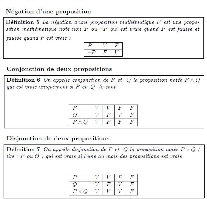 """Opérations sur les propositions mathématiques  Négation d'une proposition  <definition/>La négation d'une proposition mathématique P est une proposition mathématique noté non P ou ¬P qui est vraie quand P est fausse et  fausse quand P est vraie :  <K1.1/>  <K1.1 ilk=""""TABLE"""" > PVF ¬PFV </K1.1>  Conjonction de deux propositions  <definition/>On appelle conjonction de P et  Q la proposition notée P∧Q qui est vraie uniquement si P et  Q  le sont   <K1.1/>  <K1.1 ilk=""""TABLE"""" > PVVFF QVFVF P∧QVFFF </K1.1>  Disjonction de deux propositions  <definition/>On appelle disjonction de P et  Q la proposition notée P∨Q ( lire : P ou Q ) qui est vraie si l'une au mois des propositions est vraie   <K1.1/>  <K1.1 ilk=""""TABLE"""" > PVVFF QVFVF P∨QVVVF </K1.1>"""