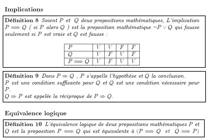 """Implications, équivalence logique  Implications  <definition/>Soient P et  Q deux propositions mathématiques, L'implication P⇒Q ( si P alors Q ) est la proposition mathématique ¬P∨Q qui fausse seulement si P est vraie et Q est fausse :  <K1.1/>  <K1.1 ilk=""""TABLE"""" > PVVFF QVFVF P⇒QVFVV </K1.1> <definition/>Dans P⇒Q , P s'appelle l'hypothèse et Q la conclusion.  P est une condition suffisante pour Q et Q est une condition nécessaire pour P.  Q⇒P est appelée la réciproque de P⇒Q.  Equivalence logique"""