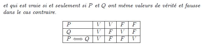 """Equivalence logique  <definition/>L'équivalence logique de deux propositions mathématiques P et Q est la proposition P⇔Q qui est équivalente à (P⇒Q  et  Q⇒P) et qui est vraie si et seulement si P et Q ont même valeurs de vérité et fausse dans le cas contraire.  <K1.1/>  <K1.1 ilk=""""TABLE"""" > PVVFF QVFVF P⇔QVFFV </K1.1>"""