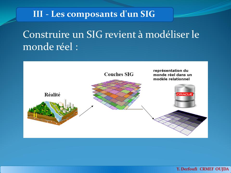 Les différentes composantes d'un sig : Construire un SIG revient à modéliser le monde réel :