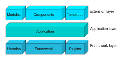 Joomla-Architecture