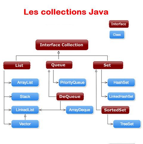 Le Framework Collections Java est une collection d'interfaces et de classes qui permet de stocker et de traiter efficacement les données. Ce cadre comporte plusieurs classes utiles qui ont des tonnes de fonctions utiles qui rendent une tâche programmatrice très simple. J'ai écrit plusieurs tutoriels sur les collections et ci-dessous les liens de ceux-ci. Tous les tutoriels sont partagés avec des exemples et des codes source pour vous aider à mieux comprendre.