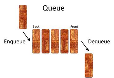 Une file d'attente est un autre type de données abstraites qui ne permet qu'un nombre limité d'opérations sur une collection de données. Encore une fois, les éléments sont stockés dans l'ordre d'insertion. Mais avec les files d'attente, les éléments sont supprimés dans le même ordre. Parce que le premier élément qui est inséré est le premier à être supprimé, il est souvent appelé First-in First-out collection.