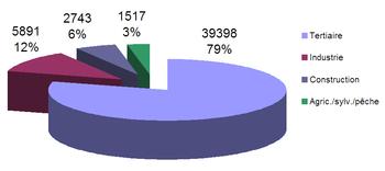 graphique-spss-chart-spss : Création d'un diagramme à barres à l'aide des statistiques SPSS introduction  Un graphique à barres est utile pour décrire graphiquement (visualiser) vos données. Il sera souvent utilisé en plus des statistiques inférentielles. Par exemple, un graphique à barres peut être approprié si vous analysez vos données à l'aide d'un test t d'échantillons indépendants, d'un test t d'échantillons appariés (test t dépendant), d'une ANOVA à sens unique ou d'une ANOVA à répétition. Si vous utilisez un test chi-carré pour l'association ou une ANOVA bidirectionnelle, vous devrez prendre en compte un tableau à barres groupé à la place (NB, si vous avez besoin d'aide pour créer un graphique à barres en cluster en utilisant SPSS Statistics, nous vous montrons comment, dans notre Contenu amélioré).