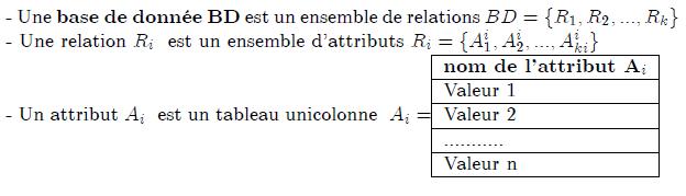 \section{Sch\'{e}matisation Relationnelle} - Une \textbf{base de donn\'{e}e} \textbf{BD} est un ensemble de relations $% BD=\{R_{1},R_{2},...,R_{k}\}$ - Une relation $R_{i}$ \ est un ensemble d'attributs $R_{i}=% \{A_{1}^{i},A_{2}^{i},...,A_{ki}^{i}\}$ - Un attribut $A_{i}$ \ est un tableau unicolonne \ $A_{i}=$% \begin{tabular}{|l|} \hline \textbf{nom de l'attribut }$\mathbf{A}_{i}$ \\ \hline Valeur 1 \\ \hline Valeur 2 \\ \hline ........... \\ \hline Valeur n \\ \hline \end{tabular}