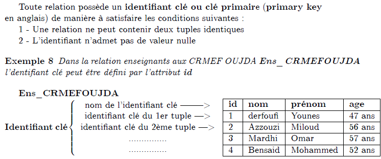 \section{Cl\'{e} primaire, cl\'{e} \'{e}trang\`{e}re} \subsection{Cl\'{e} primaire} Toute relation poss\`{e}de un \textbf{identifiant cl\'{e} ou cl\'{e} primair}% e (\textbf{primary key} en anglais) de mani\`{e}re \`{a} satisfaire les conditions suivantes : 1 - Une relation ne peut contenir deux tuples identiques 2 - L'identifiant n'admet pas de valeur nulle \begin{example} Dans la relation enseignants aux CRMEF\ OUJDA \textbf{Ens\_CRMEFOUJDA}\ l'dentifiant cl\'{e} peut \^{e}tre d\'{e}fini par l'attribut \textbf{id} \end{example} \textbf{Ens}\_\textbf{CRMEFOUJDA}\newline \textbf{\ Identifiant cl\'{e}}$\left\{ \begin{array}{c} \text{nom de l'identifiant cl\'{e} --------\TEXTsymbol{>}} \ \text{identifiant cl\'{e} du 1er tuple ---\TEXTsymbol{>}} \ \text{identifiant cl\'{e} du 2\`{e}me tuple ---\TEXTsymbol{>}} \ ............... \ ...............% \end{array}% \right. $\textbf{\ }% \begin{tabular}{|l|l|l|l|} \hline \textbf{id} & \textbf{nom} & \textbf{pr\'{e}nom} & \textbf{age} \ \hline 1 & derfoufi & Younes & 47 ans \ \hline 2 & Azzouzi & Miloud & 56 ans \ \hline 3 & Mardhi & Omar & 57 ans \ \hline 4 & Bensaid & Mohammed & 52 ans \ \hline \end{tabular}